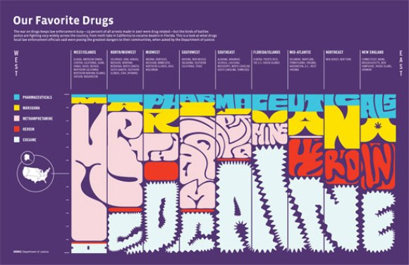 Our Favorite Drugs