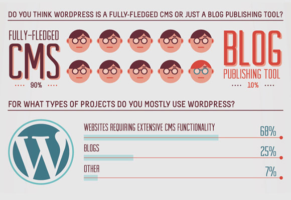 15 Useful WordPress Infographics & Cheatsheets