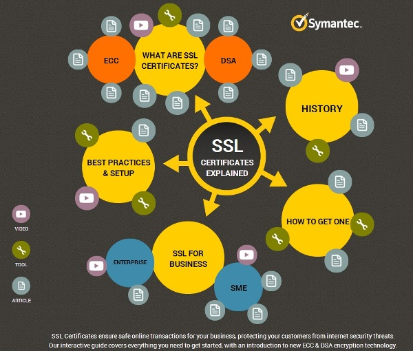 The Symantec SSL Infographic