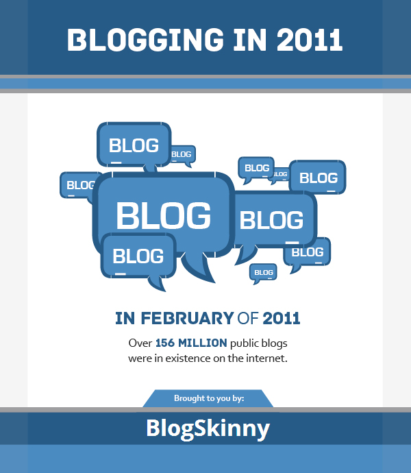 Blogging in 2011