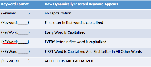 adwords-dynamic-keyword-insertion